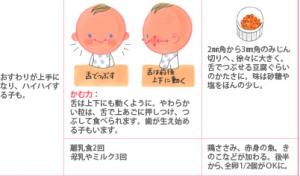 離乳食-中期、もぐもぐ期